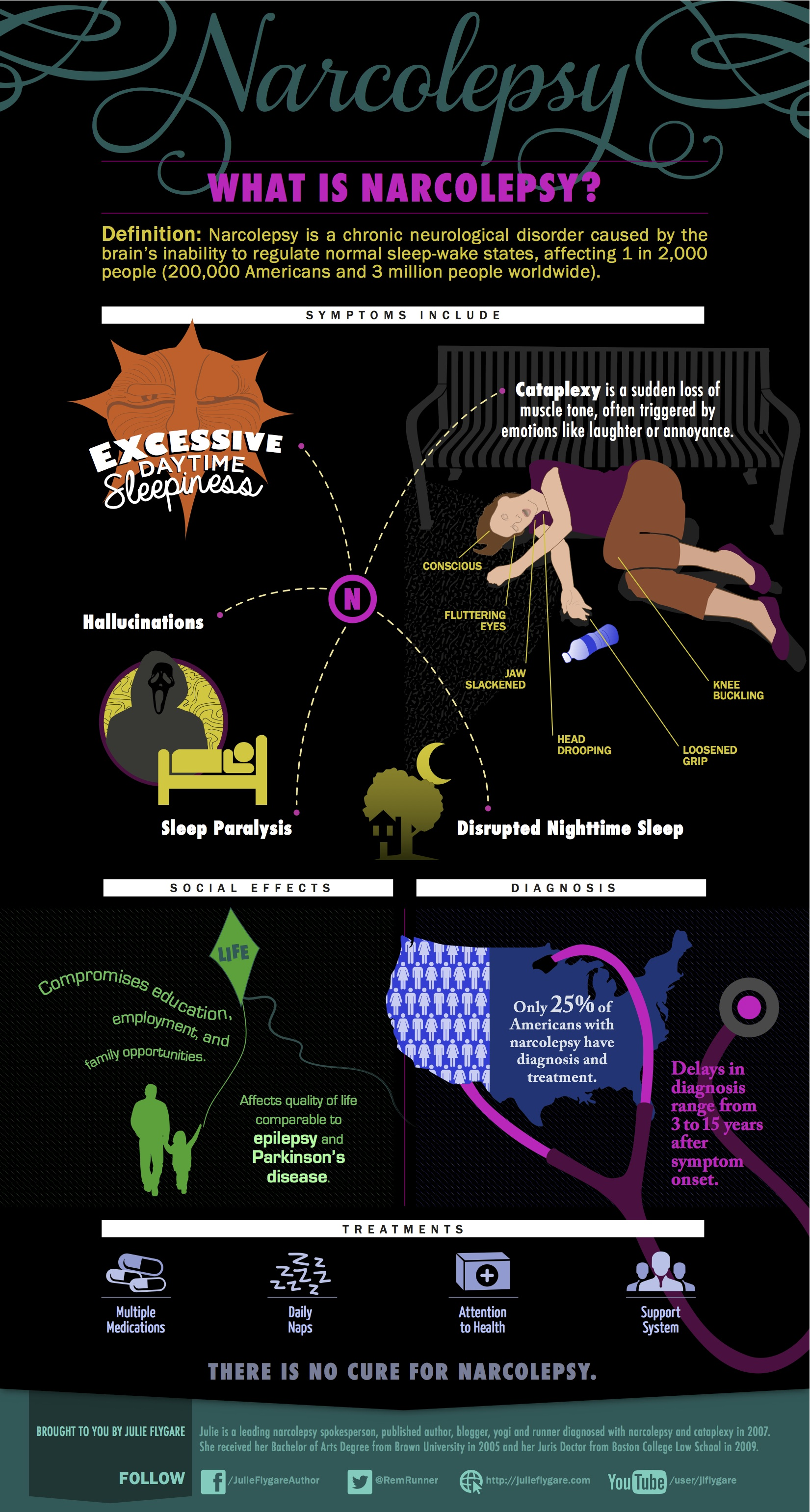 Narcolepsy infographic what is narcolepsy julie flygare Narcolepsy Infographic: What Is Narcolepsy?