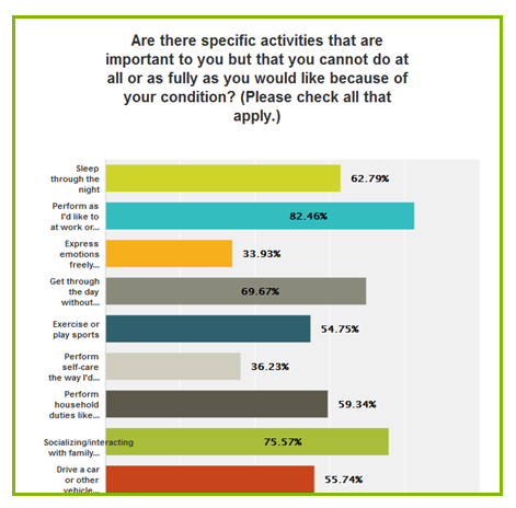 narcolepsy important life activities Help Unite Narcolepsy Hit 1,000 Survey Responses!