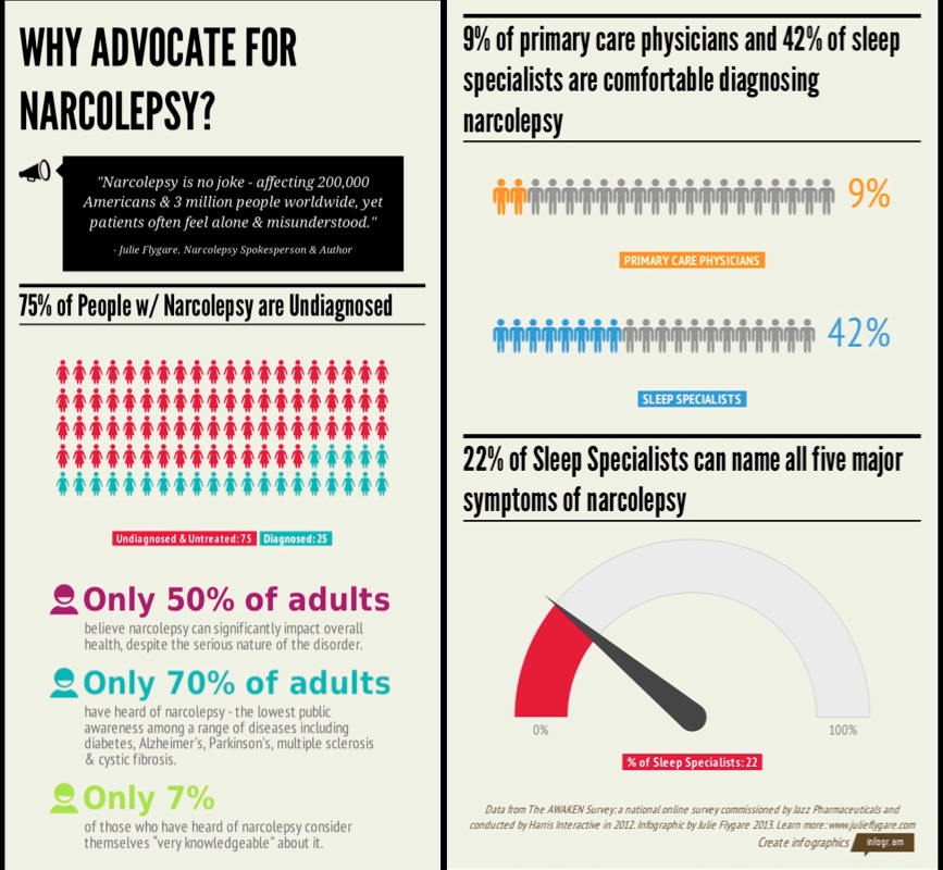 why advocate for narcolepsy julie flygare narcolepsy patient spokesperson project sleep infographic project sleep national sleep awareness week