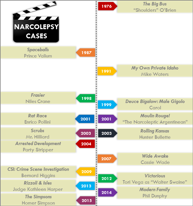 Narcolepsy TV Movie Timeline (1)